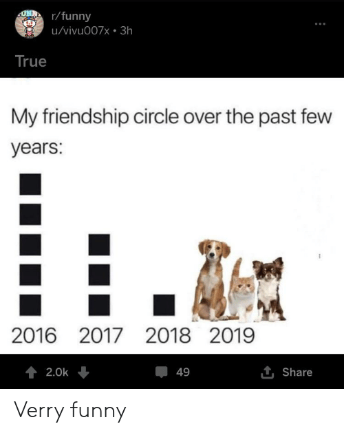 Verry Funny: ONDr/funny  u/vivu007x 3h  True  My friendship circle over the past few  years:  2016 20172018 2019  1 Share  2.0k  49 Verry funny