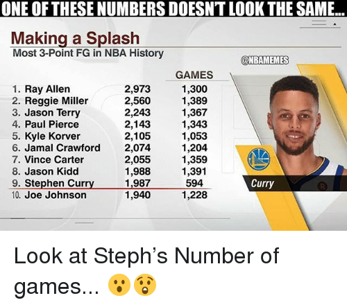 Nba, Paul Pierce, and Reggie: ONE OF THESE NUMBERS DOESNT LOOK THE SAME...  Making a Splash  Most 3-Point FG in NBA History  @NBAMEMES  GAMES  1. Ray Allen  2. Reggie Miller  3. Jason Terry  4. Paul Pierce  5. Kyle Korver  6. Jamal Crawford  7. Vince Carter  8. Jason Kidd  9. Stephen Curry  10. Joe Johnson  2,973 1,300  2,560 1,389  2,243  2,143 1,343  2,105  2,074  2,055  1,988  1,987  1,9401,228  1,367  1,053  1,204  1,359  1,391  594  Curry Look at Steph's Number of games... 😮😲