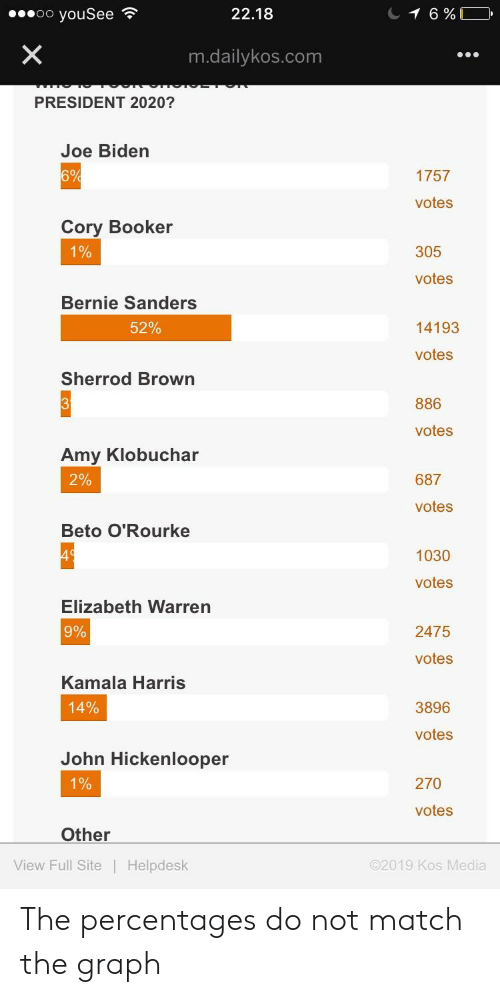 Bernie Sanders, Elizabeth Warren, and Joe Biden: ooo youSee  22.18  m.dailykos.com  PRESIDENT 2020?  Joe Biden  1757  votes  Cory Booker  0  305  0  votes  Bernie Sanders  62%  14193  votes  Sherrod Brown  886  votes  Amy Klobuchar  2%  687  votes  Beto O'Rourke  1030  votes  Elizabeth Warren  9%  2475  votes  Kamala Harris  14%  3896  votes  John Hickenlooper  270  0  0  votes  Other  View Full Site Helpdesk  02019 Kos Media The percentages do not match the graph