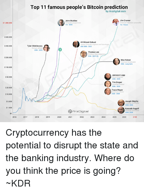 Jim Cramer: op 11 famous people's Bitcoin prediction  by Arzdigital.com  John McAfee  Jim Cramer  $1.000.000  ●  1m-2020  $ 500.000  Ali Mizani Oskuei  Iranian computer engineer and futurologist  200-300k- 2022  $350.000  Tyler Winklevoss  320k-2018  Thomas Lee  25k-2021-23  $200.000  Max Keiser  broadcaster  100k- Long-term  $100.000  Jameson Lopp  Bitcoin Engineer  250k-2020  S 50.000  Tim Draper  250k- 2020  Trace Mayer  250k- 2020  20.000  $10.000  $ 5.000  Joseph Stiglitz  100S- 2028  $1.000  Kenneth Rogoff  りArzDigital  100S- 2028  $o  2016  2017  2018  2019  2020  2021  2022  2023  2024  2025  2030  2100 Cryptocurrency has the potential to disrupt the state and the banking industry. Where do you think the price is going?  ~KDR