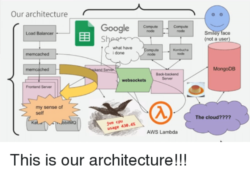 What Have I Done: Our architecturer  Google CutCoo  G Smiliey face  Compute  node  node  Load Balancer  (not a user)  what have  i done  node  node  memcached  MongoDB  Back-backend  Server  websockets  Frontend Server  my sense of  Self  The cloud????  jvm cpu  usage 43.4%  Ka  AWS Lambda This is our architecture!!!