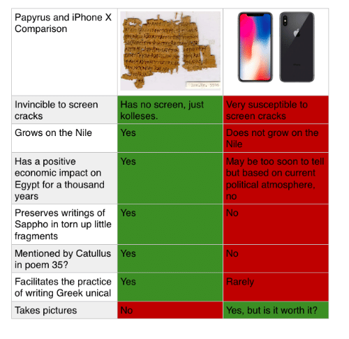 Iphone, Soon..., and Pictures: Papyrus and iPhone X  Comparison  nv.r.5516  Invincible to screen  cracks  Has no screen, just  kolleses  Very susceptible to  screen cracks  Grows on the Nile  Does not grow on the  Nile  es  Has a positive  economic impact on  Egypt for a thousand  years  May be too soon to tell  but based on current  political atmosphere  no  No  es  Preserves writings of Yes  Sappho in torn up little  fragments  No  Mentioned by Catullus Yes  in poem 35?  Facilitates the practice Yes  of writing Greek unical  Rarely  Takes pictures  Yes, but is it worth it?
