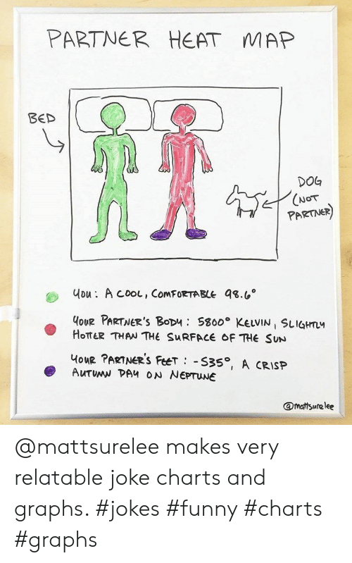 Partner: PARTNER  HEAT  MAP  BED  DOG  (NOT  PARTNER)  uou: A cooL, ComFORTABLE 98.6  HoUR PARTNER'S BoDu S800 KELVIN SLIGHTL  HOTTER THAN THE SURFACE OF THE SUN  HouR PARTNER'S FeeT S35, A CRISP  AUTUMN DAH ON NEPTUNE  @mattsurelee @mattsurelee makes very relatable joke charts and graphs. #jokes #funny #charts #graphs