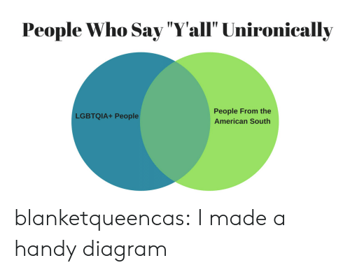 """Tumblr, American, and Blog: People Who Say """"Yall"""" Unironically  People From the  American South  LGBTQIA+ People blanketqueencas: I made a handy diagram"""