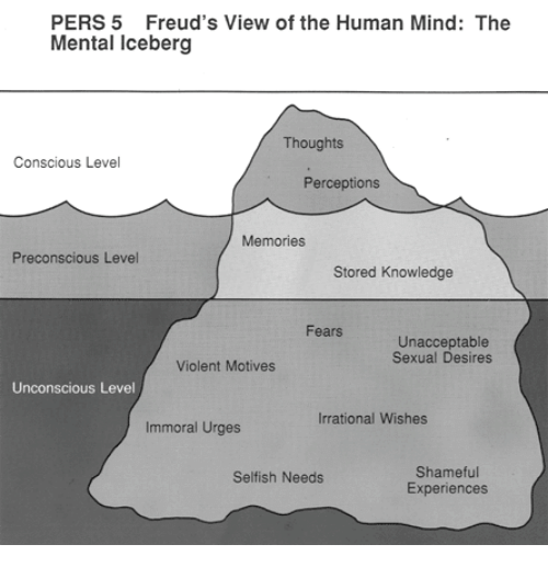 Violent, Knowledge, and Mind: PERS 5 Freud's View of the Human Mind: The  Mental Iceberg  Thoughts  Conscious Level  Perceptions  Memories  Preconscious Level  Stored Knowledge  Fears  Unacceptable  Sexual Desires  Violent Motives  Unconscious Level  Irrational Wishes  Immoral Urges  Shameful  Experiences  Selfish Needs