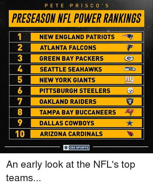 Peted: PETE PRI SCO S  PRESEASON NFL POWER RANKINGS  NEW ENGLAND PATRIOTS  2 ATLANTA FALCONS  GREEN BAY PACKERS  G  4 SEATTLE SEAHAWKS  5 NEW YORK GIANTS  Tuy  6 PITTSBURGH STEELERS  T OAKLAND RAIDERS  8 TAMPA BAY BUCCANEERS  9 DALLAS COWBOYS  10  ARIZONA CARDINALS  O CBS SPORTS An early look at the NFL's top teams...