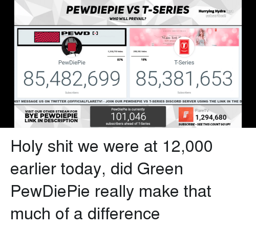 Shit, Twitter, and Link: PEWDIEPIE VS T-SERIES Hurrying Hydra)  just  WHO WILL PREVAIL?  Lain Teri  NEW SINGI  SERIE  1,358,770 Votes  289,385 Vote-s  82%  18%  PewDiePie  T-Series  85,482,69985,381,653  Subscribers  Subscribers  NS? MESSAGE US ON TWITTER @OFFICIALFLARETV! -JOIN OUR PEWDIEPIE VS T-SERIES DISCORD SERVER USING THE LINK IN THE D  PewDiePie is currently  FlareTV  VISIT OUR OTHER STREAM FOR  BYE PEWDIEPIE  LINK IN DESCRIPTION  101,046  1,294,680  subscribers ahead of T-Series  SUBSCRIBE-SEE THIS COUNT GO UP!