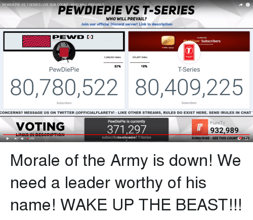 Love, Twitter, and Army: PEWDIEPIE VS T-SERIES LIVE SUB COUNT: WHO WILL PREVAIL?  PEIEPIE VS T-SERIES  WHO WILL PREVAIL?  Join our official Discord server! Link in description  CELEBRATING  atlon' Subscribers  ron YoUR LOVE AND SUPPORT  困blée / tseries  1,246,963 Votes  265,697 Votes  SERIES  82%  18%  PewDiePie  T-Series  80,780,522 80,409,225  Subscribers  Subscribers  CONCERNS? MESSAGE US ON TWITTER @OFFICIALFLARETV!-LIKE OTHER STREAMS, RULES DO EXIST HERE. SEND IRULES IN CHAT  PewDiePie is currently  FlareTV  VOTING  371,297  In  932,989  LINKS IN DESCRIPTION  LIVE  subscribescron foedetails f T-Series  SUBSCRIBE- SEE THIS COUNT) P