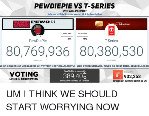 Twitter, Link, and Links: PEWDIEPIE VS T-SERIES  WHO WILL PREVAIL?  Join our official Discord server! Link in description  CELEBRATING  gilion Subscribers  ilbe/tseries  1,246,963 Votes  265,697 Votes  SERIES  82%  18%  PewDiePie  T-Series  80,769,936 80,380,530  Subscribers  Subscribers  S OR CONCERNS? MESSAGE US ON TWITTER @OFFICIALFLARETV!-LIKE OTHER STREAMS, RULES DO EXIST HERE. SEND IRULES IN  PewDiePie is currentl  FlareTV  VOTING  389,402  932,253  LINKS IN DESCRIPTION  subscribers ahead of T-Series  SUBSCRIBE-SEE THIS COUNT GO UP!