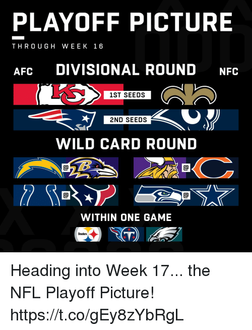 One Game: PLAYOFF PICTURE  THROUGH WEEK 16  AFC DIVISIONAL ROUND NFC  1ST SEEDS  2ND SEEDS  WILD CARD ROUND  WITHIN ONE GAME  Steelers Heading into Week 17... the NFL Playoff Picture! https://t.co/gEy8zYbRgL