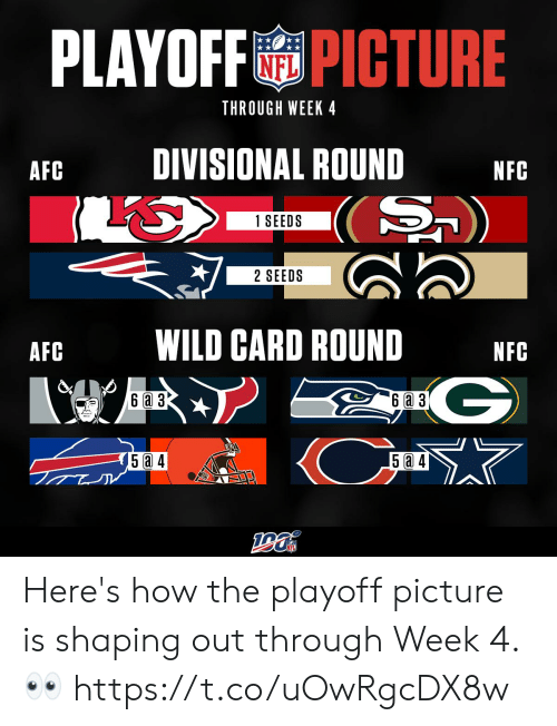 3 6: PLAYOFFPICTURE  NFL  THROUGH WEEK 4  DIVISIONAL ROUND  AFC  NFC  S)  1 SEEDS  2 SEEDS  WILD CARD ROUND  AFC  NFC  G  (Cm  6a 3  6 a 3  5 a 4  5 4 Here's how the playoff picture is shaping out through Week 4. 👀 https://t.co/uOwRgcDX8w