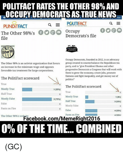 """Favors: POLITFACT RATES THE OTHER 98% AND  OCCUPY DEMOCRATS AS TRUE NEWS,  EAM  Q  POLITIFACT  PUNDITFACT  The Other 98%'sOccupy  file  Democrats's file  Other98  Occupy Democrats, founded in 2012, is an advocacy  group created to counterbalance the Republican tea  party, and to """"give President Obama and other  progressive Democrats a Congress that will work with  them to grow the economy, create jobs, promote  fairness and fight inequality, and get money out of  politics!""""  The Other 98% is an activist organization that favors  an increase in the minimum wage and opposes  favorable tax treatment for large corporations.  The PolitiFact scorecard  True  The PolitiFact scorecard  Mostly True  Half True  1(25%)  True  Mostly True  Half True  1 (8%)  3(75%)  Mostly False  False  Pants on Fire  3 (25%)  Mostly False  0 False  4 (33%)  Pants on Fire  4133%)  The Other 98%'s weFacebook.com/MemeRight201.6  0% OF THE TIME. COMBINED (GC)"""