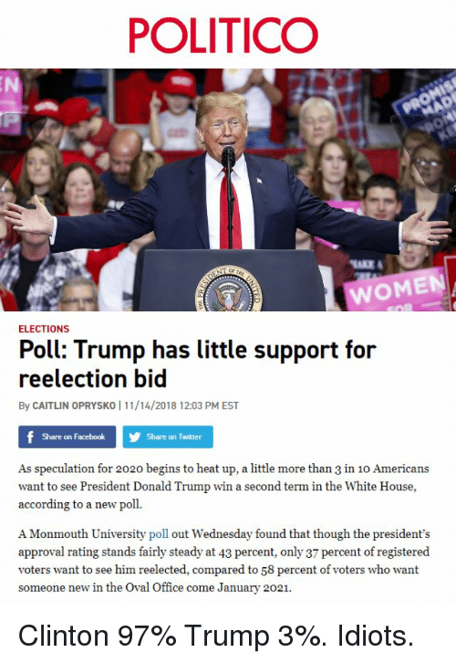 Monmouth University: POLITICO  WOMEN  ELECTIONS  Poll: Trump has little support for  reelection bid  By CAITLIN OPRYSKO 1 11/14/2018 12:03 PM EST  Share on Facebook  Share on Twitter  As speculation for 2020 begins to heat up, a little more than 3 in 10 Americans  want to see President Donald Trump win a second term in the White House,  according to a new poll.  A Monmouth University poll out Wednesday found that though the president's  approval rating stands fairly steady at 43 percent, only 37 percent of registered  voters want to see him reelected, compared to 58 percent of voters who want  someone new in the Oval Office come January 2021. Clinton 97% Trump 3%. Idiots.