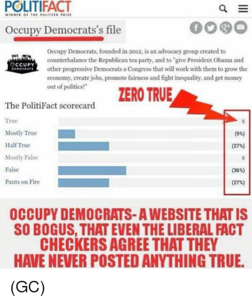 """checker: POLITIFACT  E  Occupy Democrats's file  Occupy Democrats, founded in 2012, is an advocacy group created to  counterbalance the Republican tea party, and to """"give President Obama and  OCCUPY  other progressive Democrats a  Congress that will work with them to grow the  economy, create jobs, promote fairness and fight inequality, and get money  out of politics!""""  ZERO TRUE  The PolitiFact scorecard  Tne  Mostly True  (9%)  Half True  (27%)  Mostly False  False  (36)  Pants on Fire  (27%)  OCCUPY DEMOCRATS-AWEBSITE THAT IS  SO BOGUS, THAT EVEN THE LIBERAL ACT  CHECKERS AGREE THAT THEY  HAVE NEVER POSTED ANYTHING TRUE. (GC)"""
