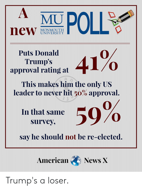 Monmouth University: POLL  MU  new  MONMOUTH  UNIVERSITY  41%  Puts Donald  Trump's  approval rating at  This makes him the only US  leader to never hit 50% approval.  59%  In that same  survey,  say he should not be re-elected.  American  News X Trump's a loser.