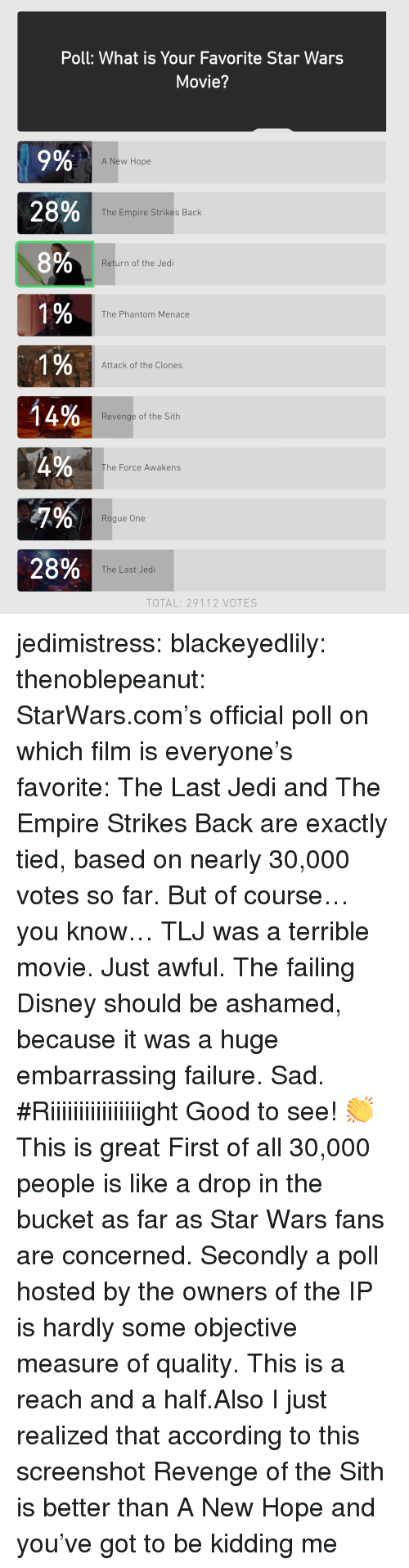 A New Hope: Poll: What is Your Favorite Star Wars  Movie?  9%  28%  8%  A New Hope  The Empire Strikes Back  Return of the Jedi  0  The Phantom Menace  0  0  Attack of the Clones  0  14%  Revenge of the Sith  he Force Awakens  Rogue One  28%  The Last Jedi  TOTAL: 29112 VOTES jedimistress: blackeyedlily:  thenoblepeanut:   StarWars.com's official poll on which film is everyone's favorite: The Last Jedi and The Empire Strikes Back are exactly tied, based on nearly 30,000 votes so far. But of course… you know… TLJ was a terrible movie. Just awful. The failing Disney should be ashamed, because it was a huge embarrassing failure. Sad.  #Riiiiiiiiiiiiiiiight   Good to see! 👏  This is great  First of all 30,000 people is like a drop in the bucket as far as Star Wars fans are concerned. Secondly a poll hosted by the owners of the IP is hardly some objective measure of quality. This is a reach and a half.Also I just realized that according to this screenshot Revenge of the Sith is better than A New Hope and you've got to be kidding me