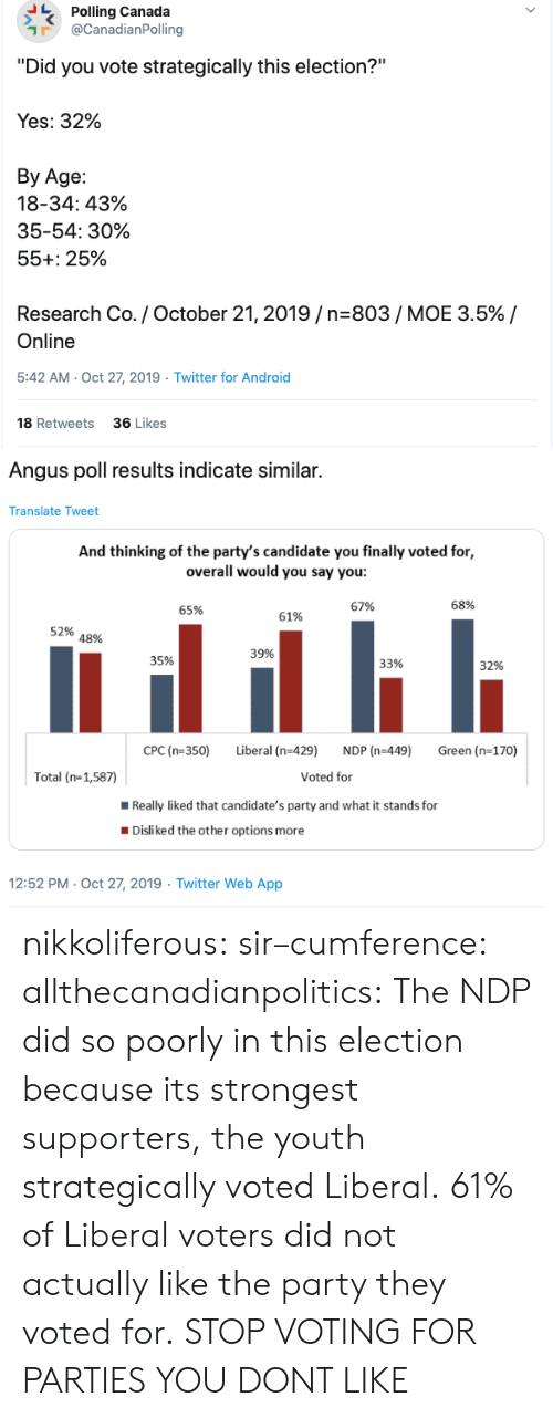 "voting: Polling Canada  @CanadianPolling  ""Did you vote strategically this election?""  Yes: 32%  Вy Age:  18-34: 43%  35-54: 30%  55+: 25%  Research Co. / October 21, 2019/n-803/ MOE 3.5% /  Online  5:42 AM- Oct 27, 2019  Twitter for Android  18 Retweets  36 Likes  >   Angus poll results indicate similar.  Translate Tweet  And thinking of the party's candidate you finally voted for,  overall would you say you:  68%  67%  65%  61%  52%  48%  39%  35%  33%  32%  CPC (n-350)  Liberal (n-429)  NDP (n-449)  Green (n-170)  Voted for  Total (n-1,587)  Really liked that candidate's party and what it stands for  Disliked the other options more  12:52 PM- Oct 27, 2019 Twitter Web App nikkoliferous:  sir–cumference:  allthecanadianpolitics:   The NDP did so poorly in this election because its strongest supporters, the youth strategically voted Liberal. 61% of Liberal voters did not actually like the party they voted for.   STOP VOTING FOR PARTIES YOU DONT LIKE"