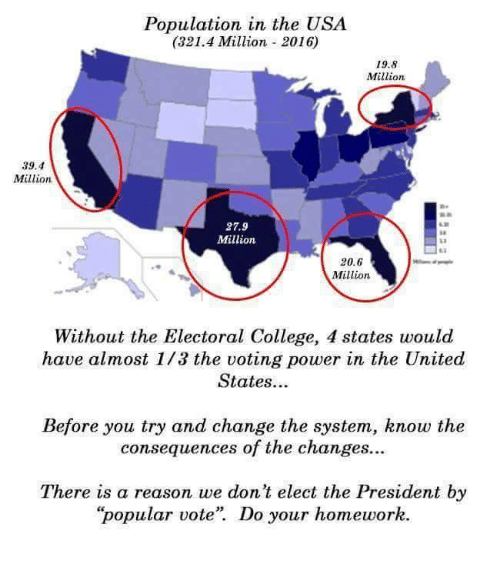 """College, Homework, and Conservative: Population in the USA  (321.4 Million 2016)  19.8  Million  39.4  Millions  27.9  Million  20.6  Million  Without the Electoral College, 4 states would  have almost 1/3 the voting power in the United  States...  Before you try and change the system, know the  consequences of the changes...  There is a reason we don't elect the President by  """"popular vote'. Do your homework"""