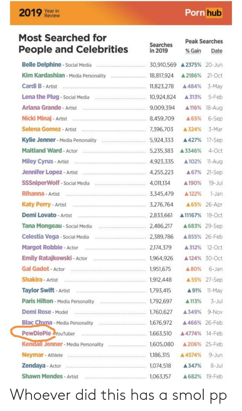ariana grande: Porn hub  2019 Year in  Review  Most Searched for  Peak Searches  Searches  in 2019  People and Celebrities  % Gain  Date  Belle Delphine - Social Media  30,910,569 A 2375% 20-Jun  Kim Kardashian - Media Personality  A 2186% 21-Oct  18,817,924  Cardi B- Artist  A484% 3-May  11,823,278  Lena the Plug - Social Media  A 313%  5-Feb  10,924,824  Ariana Grande - Artist  A 116% 18-Aug  9,009,394  Nicki Minaj - Artist  A65% 6-Sep  8,459,709  Selena Gomez - Artist  7,396,703  3-Mar  A324%  Kylie Jenner - Media Personality  A427% 17-Sep  5,924,333  Maitland Ward - Actor  4-Oct  5,235,383  A3346%  Miley Cyrus - Artist  A 102% 11-Aug  4,923,335  Jennifer Lopez - Artist  A67% 21-Sep  4,255,223  SSSniperWolf - Social Media  19-Jul  4,011,134  A190%  Rihanna - Artist  3,345,479  A 122%  1-Jan  Katy Perry - Artist  A65% 26-Apr  3,276,764  Demi Lovato - Artist  A11167% 19-Oct  2,833,661  A683% 29-Sep  Tana Mongeau - Social Media  2,486,217  Celestia Vega - Social Media  2,389,786  A855% 26-Feb  Margot Robbie - Actor  A 312% 12-Oct  2,174,379  Emily Ratajkowski - Actor  A 124% 30-0ct  1,964,926  Gal Gadot - Actor  6-Jan  1,951,675  A80%  A 55% 27-Sep  Shakira - Artist  1,912,448  Taylor Swift - Artist  A91% 11-May  1,793,415  Paris Hilton - Media Personality  A 113%  1,792,697  3-Jul  Demi Rose - Model  A349%  9-Nov  1,760,627  Blac Chvna - Media Personality  PewDiePie YouTuber  Kendall Jenner - Media Personality  1,676,972  A 466% 26-Feb  1,663,510  A4774% 14-Feb  A 206% 25-Feb  1,605,080  Neymar - Athlete  1,186,315  9-Jun  A4574%  Zendaya - Actor  1,074,518  8-Jul  A347%  Shawn Mendes - Artist  1,063,157  A682% 19-Feb Whoever did this has a smol pp