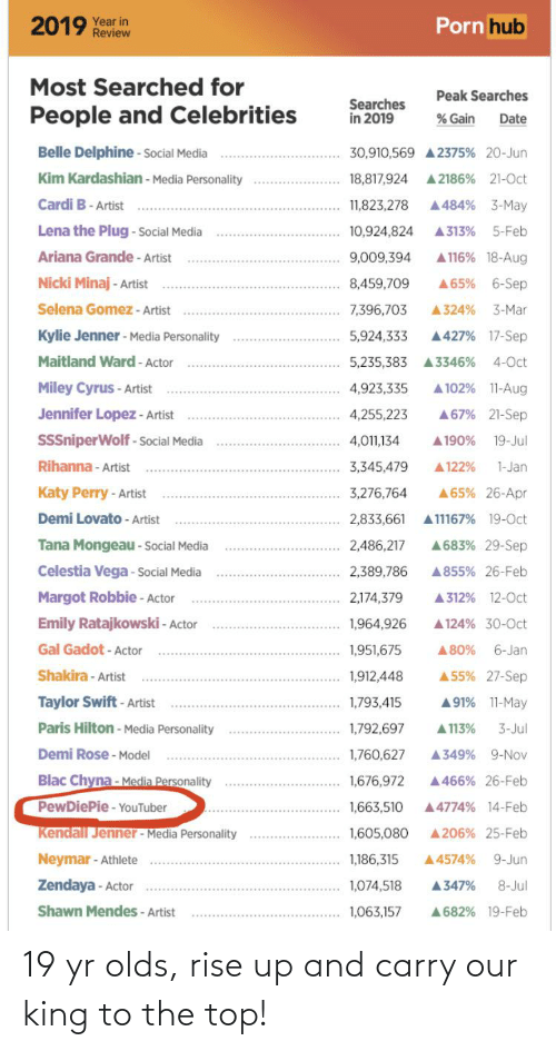 ariana grande: Porn hub  2019 Year in  Review  Most Searched for  Peak Searches  Searches  in 2019  People and Celebrities  % Gain  Date  Belle Delphine - Social Media  30,910,569 A 2375% 20-Jun  Kim Kardashian - Media Personality  A 2186% 21-Oct  18,817,924  Cardi B- Artist  A484% 3-May  11,823,278  Lena the Plug - Social Media  10,924,824  A313%  5-Feb  Ariana Grande - Artist  A 116% 18-Aug  9,009,394  Nicki Minaj - Artist  8,459,709  A65%  6-Sep  Selena Gomez - Artist  3-Mar  7,396,703  A324%  Kylie Jenner - Media Personality  A427% 17-Sep  5,924,333  Maitland Ward - Actor  4-Oct  5,235,383 A3346%  A 102% 11-Aug  Miley Cyrus - Artist  4,923,335  Jennifer Lopez - Artist  A67% 21-Sep  4,255,223  SSSniperWolf - Social Media  A 190%  4,011,134  19-Jul  Rihanna - Artist  3,345,479  A122%  1-Jan  Katy Perry - Artist  3,276,764  A65% 26-Apr  Demi Lovato - Artist  2,833,661  A11167% 19-Oct  Tana Mongeau - Social Media  A683% 29-Sep  2,486,217  Celestia Vega - Social Media  A855% 26-Feb  2,389,786  Margot Robbie - Actor  2,174,379  A312% 12-0ct  Emily Ratajkowski - Actor  1,964,926  A124% 30-0ct  Gal Gadot - Actor  A80%  6-Jan  1,951,675  Shakira - Artist  A55% 27-Sep  1,912,448  Taylor Swift - Artist  A91% 11-May  1,793,415  Paris Hilton - Media Personality  1,792,697  A 113%  3-Jul  Demi Rose - Model  1,760,627  A349% 9-Nov  Blac Chyna- Media Personality  1,676,972  A466% 26-Feb  PewDiePie- YouTuber  A4774% 14-Feb  1,663,510  Kendall Jenner - Media Personality  1,605,080  A206% 25-Feb  Neymar - Athlete  9-Jun  1,186,315  A4574%  Zendaya - Actor  1,074,518  A347%  8-Jul  Shawn Mendes - Artist  A682% 19-Feb  1,063,157 19 yr olds, rise up and carry our king to the top!