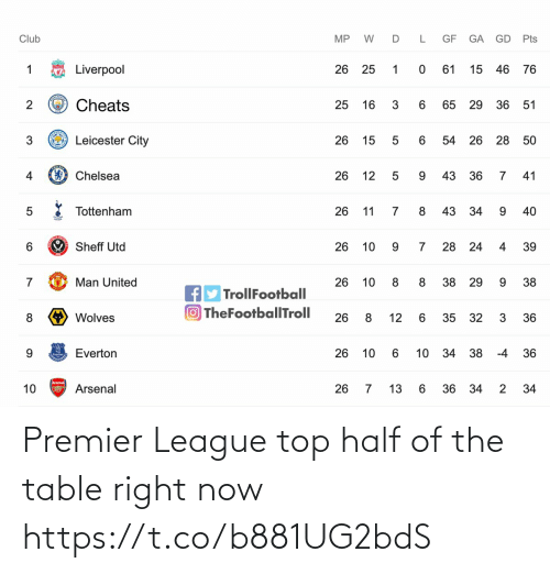 Premier League: Premier League top half of the table right now https://t.co/b881UG2bdS