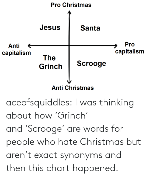 Capitalism: Pro Christmas  Jesus  Santa  Pro  Anti  capitalism  capitalism  The  Scrooge  Grinch  Anti Christmas aceofsquiddles: I was thinking about how 'Grinch' and 'Scrooge' are words for people who hate Christmas but aren't exact synonyms and then this chart happened.