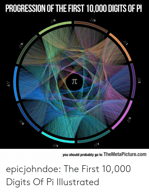 illustrated: PROGRESSION OF THE FIRST 10,000 DIGITS OF PI  9  0  you should probably go to TheMetaPicture.com epicjohndoe:  The First 10,000 Digits Of Pi Illustrated
