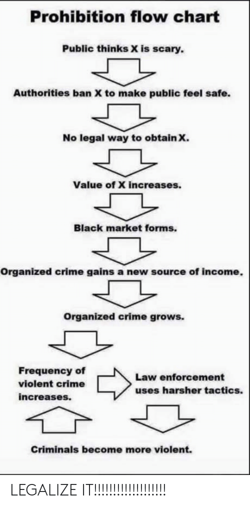 Crime, Black, and Prohibition: Prohibition flow chart  Public thinks X is scary.  Authorities ban X to make public feel safe.  No legal way to obtain x.  Value of X increases.  Black market forms.  Organized crime gains a new source of income.  Organized crime grows.  Frequency of  violent crime  increases.  Law enforcement  uses harsher tactics.  Criminals become more violent. LEGALIZE IT!!!!!!!!!!!!!!!!!!!