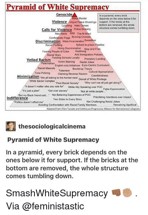 """confrontation: Pvramid of White Supremac  Genocide  In a pyramid, every brick  depends on the ones below it for  Murdor  Violence  Police Shootings support. If the bricks at the  Lynching Hate Crimes  bottom are removed, the whole  Calls for Violence Polce  Brutalitystructure comes tumbling down.  Neo-Nazis KKK The N Word  Confoderato Flags Burning Crosses  Discrimination Mass Incarceration Swastkoa  Racial Profling  School-to-prison P polino  Hring Dison stop and Frisk  Redlining  Anti-Immigration Policies  Foaring Pooplo of Color  Racial Slurs  Funding Schools Locally  Victim Blaming  Predatory L  Racist Jokes  Veiled Racism  Paternalism  English-only Initiatives Euro-Centric Curriculum  Bootstrap Theory  Racist Mascots  Tokonism  Claiming Reverse Racism  Cultural Appropriation  Colorblindnoss  Tone Policing  Minimization We all belong to the human race Donial of Whito Privlogo  Whito Savior Complox  Post-Racial Society  """"Why can't we all just get along?  it doesnt matter who you voto for White Ally Speaking over Poc False Equivocation  ts just a joke! Get over slavery  Not all whito pooplo..  But my Black friend said.. Not Bolioving Exporionces of POC  Prioritizing Intontions over Impact  Racist Jokes  Indifference  Two Sides to Every Story  Avoilding Confrontation with Racist Family Mombors  doosn't affoct mo  Not Challenging  Remaining Apolitical  Adapted from Elien Tuzzolo and Ssfehouse Progressive Ariance for Nonvio ence's diagram  厘thesociologicalcinema  Pyramid of White Supremacy  In a pyramid, every brick depends on the  ones below it for support. If the bricks at the  bottom are removed, the whole structure  comes tumbling down. SmashWhiteSupremacy 👊🏾✊🏽 . Via @feministastic"""