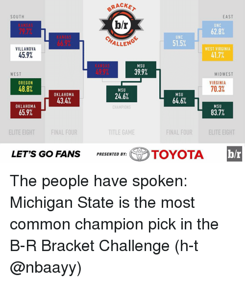 Finals, Sports, and Toyota: RACKA  SOUTH  EAST  b/r  UNC  62.8%  UNC  51.5%  ALLEN  VILLANOVA  WEST VIRGINIA  45.9%  41.7%  MSU  39.9%  WEST  MIDWEST  OREGON  VIRGINIA  70.3%  48.8%  MSU  24.6%  MSU  OKLAHOMA  43.4%  64.6%  MSU  OKLAHOMA  CHAMPIONS  65.9%  83.7%  FINAL FOUR  ELITE EIGHT  TITLE GAME  ELITE EIGHT  FINAL FOUR  LET'S GO FANS  PRESENTED BY:  TOYOTA The people have spoken: Michigan State is the most common champion pick in the B-R Bracket Challenge (h-t @nbaayy)