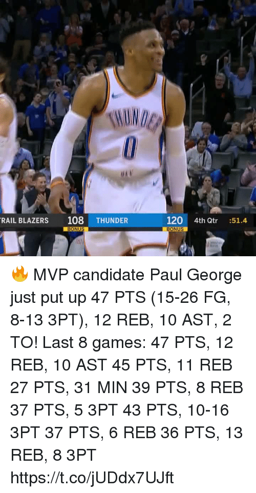 Memes, Paul George, and Games: RAIL BLAZERS 108 THUNDER  120 4th Qtr :51.4  BONUS  inl 🔥 MVP candidate Paul George just put up 47 PTS (15-26 FG, 8-13 3PT), 12 REB, 10 AST, 2 TO!   Last 8 games: 47 PTS, 12 REB, 10 AST 45 PTS, 11 REB 27 PTS, 31 MIN 39 PTS, 8 REB 37 PTS, 5 3PT 43 PTS, 10-16 3PT 37 PTS, 6 REB 36 PTS, 13 REB, 8 3PT  https://t.co/jUDdx7UJft