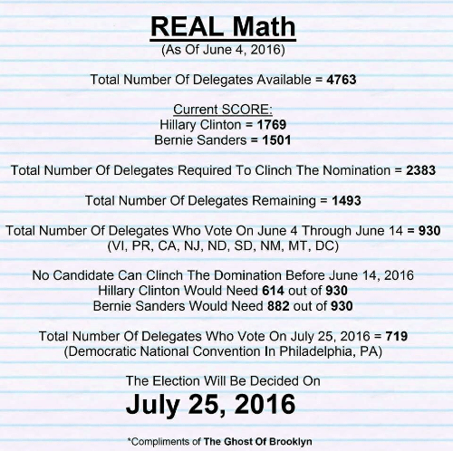 Bernie Sanders, Hillary Clinton, and Brooklyn: REAL Math  (As Of June 4, 2016)  Total Number Of Delegates Available  4763  Current SCORE  Hillary Clinton 1769  Bernie Sanders 1501  Total Number Of Delegates Required To Clinch The Nomination  2383  Total Number Of Delegates Remaining1493  Total Number Of Delegates Who Vote On June 4 Through June 14  930  (VI, PR, CA, NJ, ND, SD, NM, MT, DC)  No Candidate Can Clinch The Domination Before June 14, 2016  Hillary Clinton Would Need 614 out of 930  Bernie Sanders Would Need 882 out of 930  Total Number Of Delegates Who Vote On July 25, 2016 719  (Democratic National Convention In Philadelphia, PA)  The Election Will Be Decided On  July 25, 2016  *Compliments of The Ghost Of Brooklyn