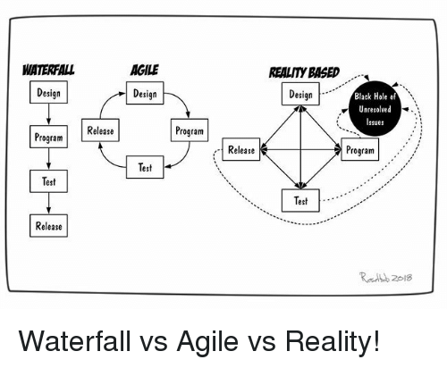 Black, Test, and Reality: REALITY BASED  Design  WATERFALL  AGILE  Black Hole of  Unresolved  Issues  Design  Design  Program  Program Release  Program'  Release  Test  Test  Test  Release Waterfall vs Agile vs Reality!