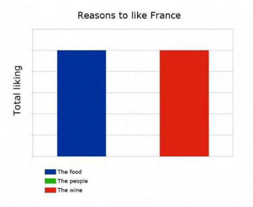 Wine: Reasons to like France  |The food  The people  |The wine  Total liking
