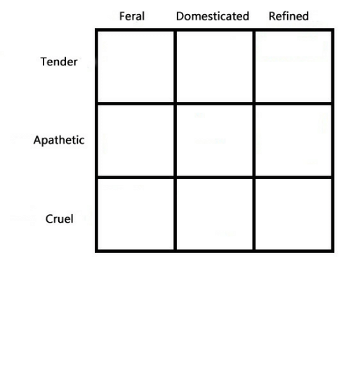 Spicy: Refined  Feral  Domesticated  Tender  Apathetic  Cruel gulltown:spicy new alignment, i'm apathetic refined