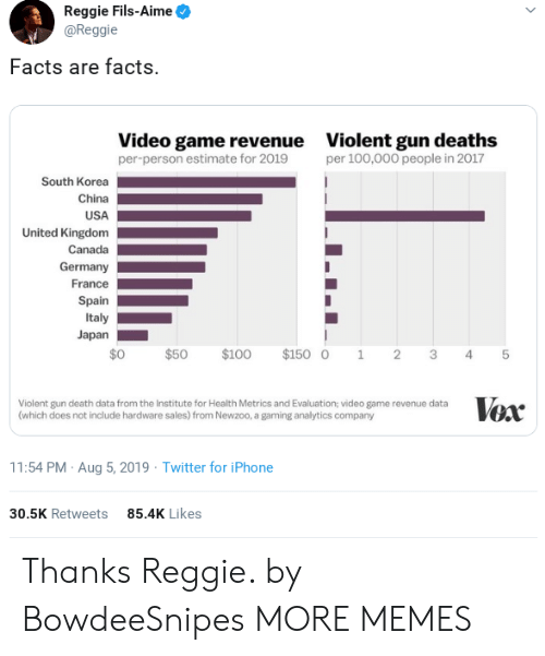 deaths: Reggie Fils-Aime  @Reggie  Facts are facts.  Video game revenue  per-person estimate for 2019  Violent gun deaths  per 100,000 people in 2017  South Korea  China  USA  United Kingdom  Canada  Germany  France  Spain  Italy  Japan  $0  $100  $150 0  $50  2  1  3  4  Vox  Violent gun death data from the Institute for Health Metrics and Evaluation; video game revenue data  (which does not include hardware sales) from Newzoo, a gaming analytics company  11:54 PM Aug 5, 2019 Twitter for iPhone  85.4K Likes  30.5K Retweets  st Thanks Reggie. by BowdeeSnipes MORE MEMES