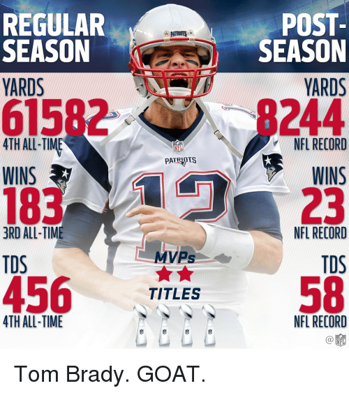 Memes, Nfl, and Tom Brady: REGULAR  PATRIOTS  SEASON  YARDS  615  4TH ALL TIME  NEL  PATRIOTS  WINS  3RD ALL-TIME  MVPs  TDS  456  TITLES  ATH ALL-TIME  POST  SEASON  YARDS  244  NFL RECORD  WINS  NFL RECORD  TOS  NFL RECORD  NFL Tom Brady. GOAT.