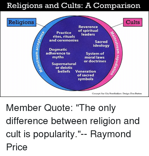 """a comparison of cult and religion in our society Both religion and culture can be characterised as """"symbolic systems"""" in religion we may have symbols like """"god"""" or """"the ancestors"""", which known can known or touched, but none the less play an important role in regulating society, shaping experien."""