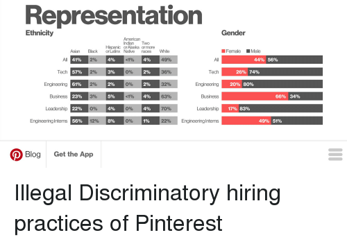 Asian, Pinterest, and Alaska: Representation  Ethnicity  Gender  Indian Two  Hispanic or Alaska or more  4%  390  2%  5%  4%  3%  Female Male  Black  2%  2%  2%  3%  0%  12%  White  49%  36%  32%  63%  70%  22%  Asian  or Latinx  Native  races  4%  2%  2%  4%  4%  1%  44%  56%  All  Tech  Engineering  Business  Leadership  Engineering Interns  41%  57%  61%  23%  22%  56%  All  Tech  Engineering  Business  Leadership  Engineering Interns  0%  201。74%  0%  20%  80%  66%  34%  0%  17%  83%  0%  49%  51%  Blog  Get the App Illegal Discriminatory hiring practices of Pinterest