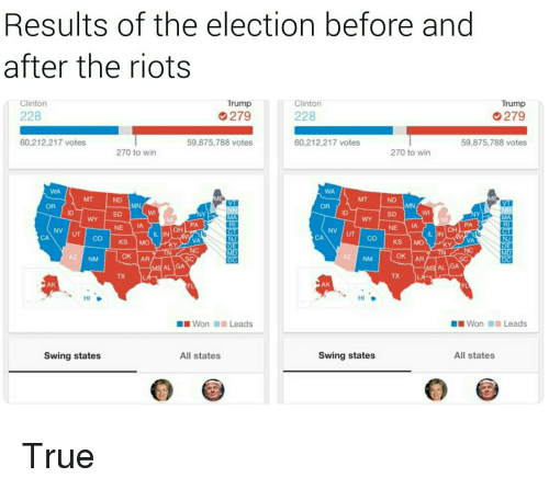 Trump Clinton: Results of the election before and  after the riots  Clinton  Trump  Clinton  Trump  228  279  228  279  60,212,217 votes  59,875,788 votes  60,212,217 votes  59,875,788 votes  270 to win  270 to win  WA  WA  ND  OR  OR  SD  ID  SD  PA  RI  PA  RI  OH  NE IA  OH  IL IN  IL IN  CA  VA  INI  VA  NJ  KS MO  KS MO  KY  AZ NM  OK |AR  OK IAR  AL IGA  AL IGA  TX  TX  AK  AK  HI  HI  Won 1111 Leads  ■ ■ Won  Leads  Swing states  All states  Swing states  All states <p>True</p>