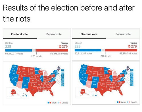 Trump Clinton: Results of the election before and after  the riots  Popular vote  Electoral vote  Electoral vote  Popular vote  Trump  Clinton  Clinton  Trump  228  G 279 228  279  60,212,217 votes  59,875,788 votes  60,212,217 votes  59,875,788 votes  270 to win  270 to win  OK AR  OK AR  HIT  Won Leads  Won Leads