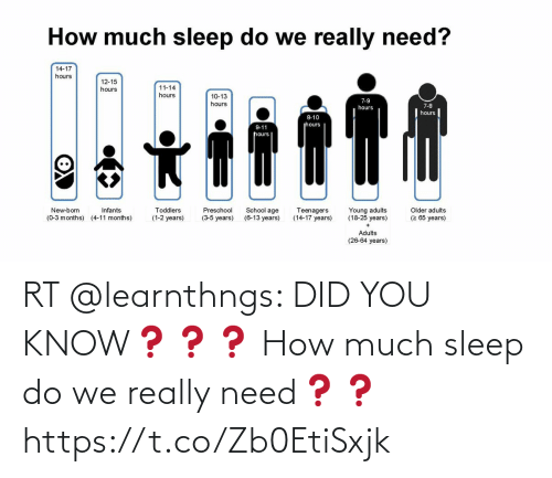 really: RT @learnthngs: DID YOU KNOW❓❓❓ How much sleep do we really need❓❓ https://t.co/Zb0EtiSxjk