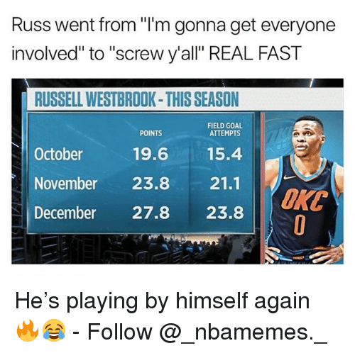 "Memes, Russell Westbrook, and Goal: Russ went from ""I'm gonna get everyone  involved"" to ""screw y'all"" REAL FAST  RUSSELL WESTBROOK-THIS SEASON  FIELD GOAL  ATTEMPTS  POINTS  October  19.615.4  November 23.8 21.1  December 27.8 23.8  ORC He's playing by himself again 🔥😂 - Follow @_nbamemes._"
