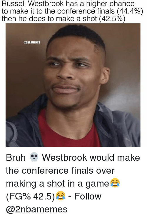 Conference Finals: Russell Westbrook has a higher chance  to make it to the conference finals (44.4%)  then he does to make a shot (42.5%)  @2NBAMEMES Bruh 💀 Westbrook would make the conference finals over making a shot in a game😂 (FG% 42.5)😂 - Follow @2nbamemes