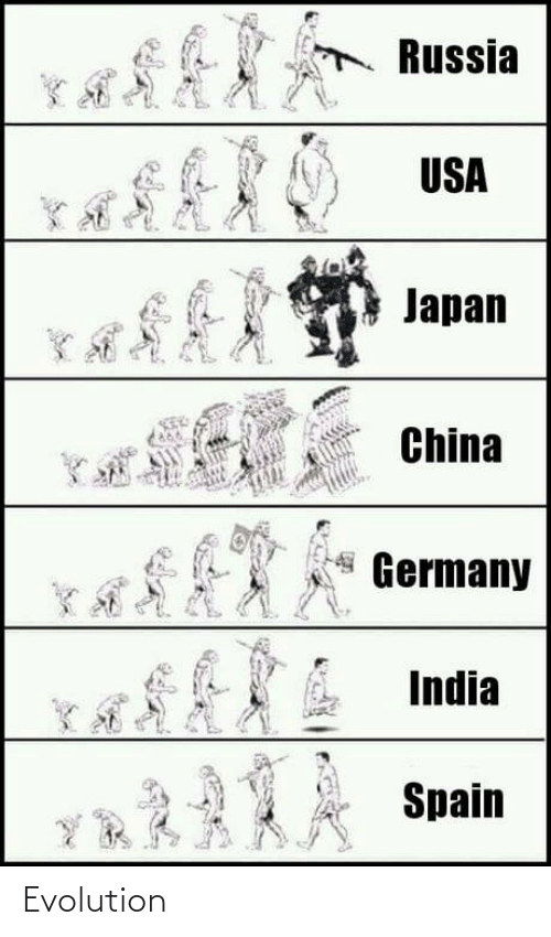 China: Russia  USA  Japan  China  Germany  India  Spain  YR A Evolution