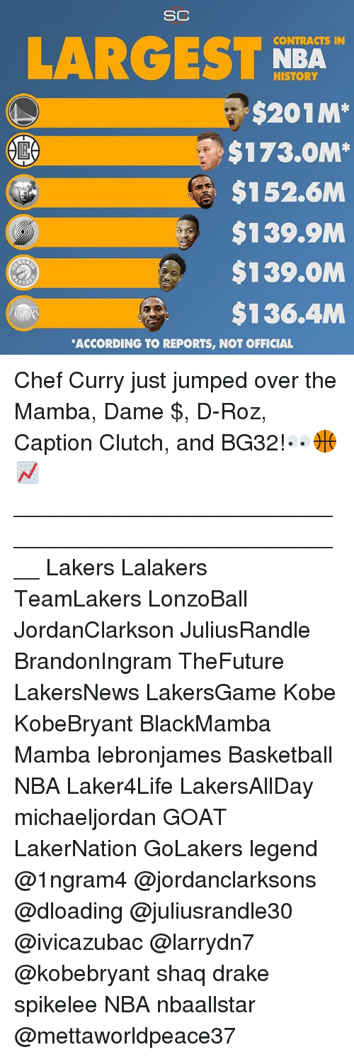Clutchness: SC  CONTRACTS IN  LARGEST NBA  HISTORY  $201M*  $173.0M*  $152.6M  $139.9M  $139.OM  $136.4M  ACCORDING TO REPORTS, NOT OFFICIAL Chef Curry just jumped over the Mamba, Dame $, D-Roz, Caption Clutch, and BG32!👀🏀📈 ____________________________________________________ Lakers Lalakers TeamLakers LonzoBall JordanClarkson JuliusRandle BrandonIngram TheFuture LakersNews LakersGame Kobe KobeBryant BlackMamba Mamba lebronjames Basketball NBA Laker4Life LakersAllDay michaeljordan GOAT LakerNation GoLakers legend @1ngram4 @jordanclarksons @dloading @juliusrandle30 @ivicazubac @larrydn7 @kobebryant shaq drake spikelee NBA nbaallstar @mettaworldpeace37
