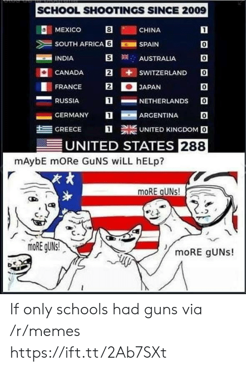 Argentina: SCHOOL SHOOTINGS SINCE 2009  O: MEXICO  CHINA  SOUTH AFRICA 6SPAIN  INDIA  0  0  CANADA E iti sWITZERLANDO  0  1NETHERLANDS O  AUSTRALIA  FRANCE 2JAPAN  RUSSIA  -GERMANY  ARGENTINA  트  GREECE  UNITED KINGDOM O  UNITED STATES 288  mAybE mORe GuNS wiLL hELp?  次,  moRE gUNs! If only schools had guns via /r/memes https://ift.tt/2Ab7SXt