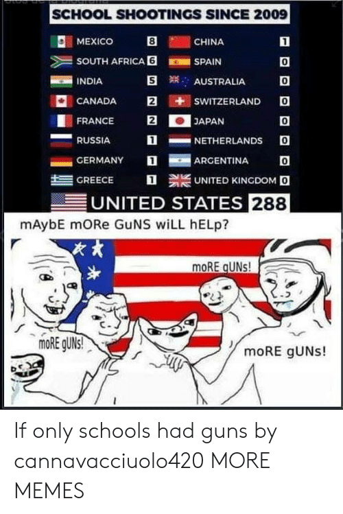 Argentina: SCHOOL SHOOTINGS SINCE 2009  O: MEXICO  CHINA  SOUTH AFRICA 6SPAIN  INDIA  0  0  CANADA E iti sWITZERLANDO  0  1NETHERLANDS O  AUSTRALIA  FRANCE 2JAPAN  RUSSIA  -GERMANY  ARGENTINA  트  GREECE  UNITED KINGDOM O  UNITED STATES 288  mAybE mORe GuNS wiLL hELp?  次,  moRE gUNs! If only schools had guns by cannavacciuolo420 MORE MEMES