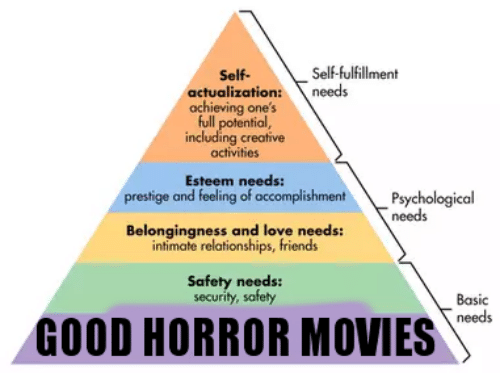 including: Self-fulfillment  Self-  actualization:  achieving one's  full potential,  including creative  activities  needs  Esteem needs:  prestige and feeling of accomplishment  Psychological  needs  Belongingness and love needs:  intimate relationships, friends  Safety needs:  security, safety  Basic  needs  GOOD HORROR MOVIES