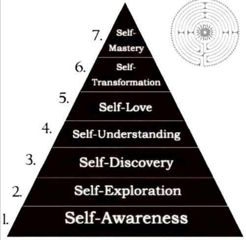 Love, Understanding, and Discovery: Self  Mastery  Self  Transformation  7  6.  Self-Love  Self-Understanding  Self-Discovery  Self-Exploration  Self-Awareness  4  3.  2.